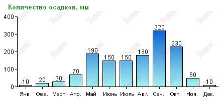 Количество осадков в Паттайе по месяцам