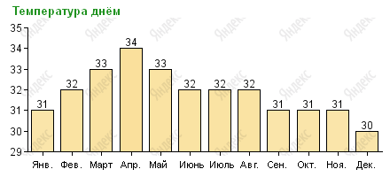 Средняя температура днем в Паттайе по месяцам