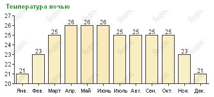 Средняя температура ночью в Паттайе по месяцам