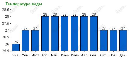 Средняя температура воды у берегов Паттайи по месяцам.