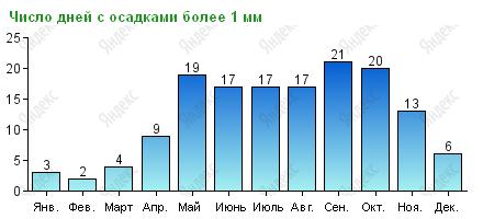 Количество дней с осадками на Пхукете по месяцам