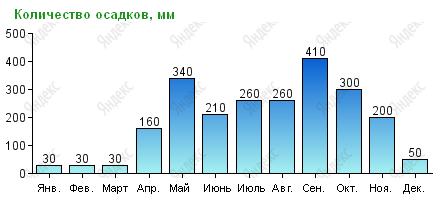 Количество осадков на Пхукете по месяцам