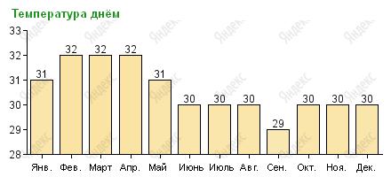 Средняя температура днем на Пхукете по месяцам