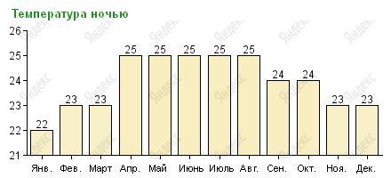 Средняя температура ночью на Пхукете по месяцам