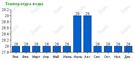 Средняя температура воды на Пхукете по месяцам