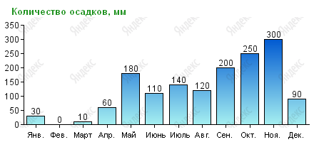 Количество осадков на Самуи по месяцам