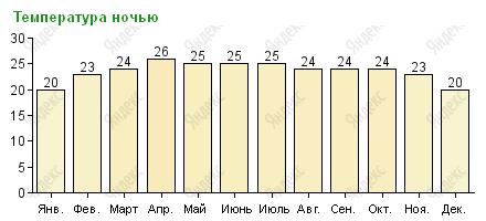 Средняя температура воздуха ночью на Самуи по месяцам
